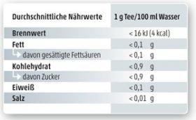 Nährwert-Tabelle
